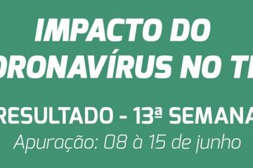 Demanda por transporte rodoviário de cargas no Brasil tem melhor nível desde março, segundo DECOPE